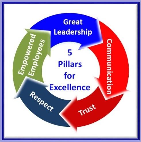 Management Training Courses