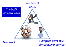 Telesales Training and Customer Service Training - Triangle image